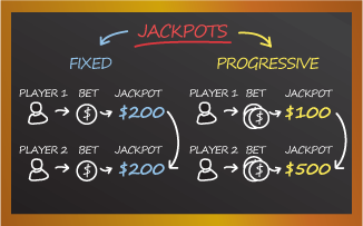 Advantages of Traditional Jackpots