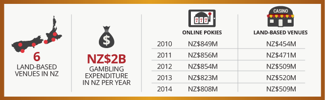 Gambling expenditure new zealand casino royal quantum of solace