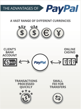 Play poker with paypal online