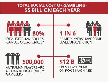 gambling a review of the problem Problem gambling has led the catholic church to urge singapore's government to continually review measures to minimise online gambling's ill effects.